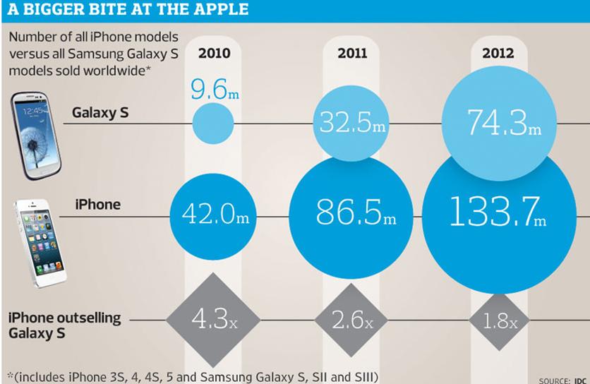 galaxy iphone sales 2010-2012
