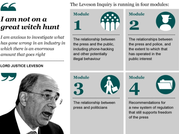 Leveson Inquiry - Modules